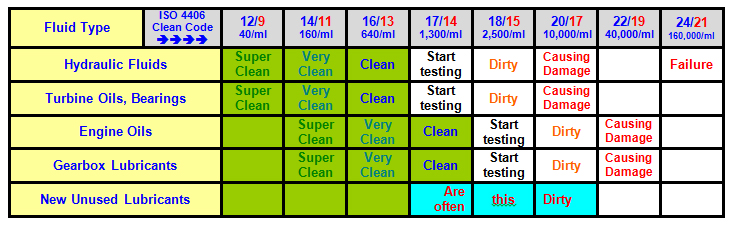 Cleanless Chart